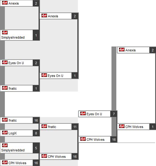 Итоги плей-офф HKLAN 2013
