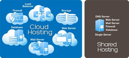 Как сделать свои облачный сервер
