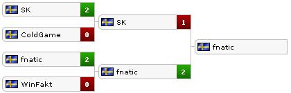 Обзор плей-офф Swedish Championship 2012